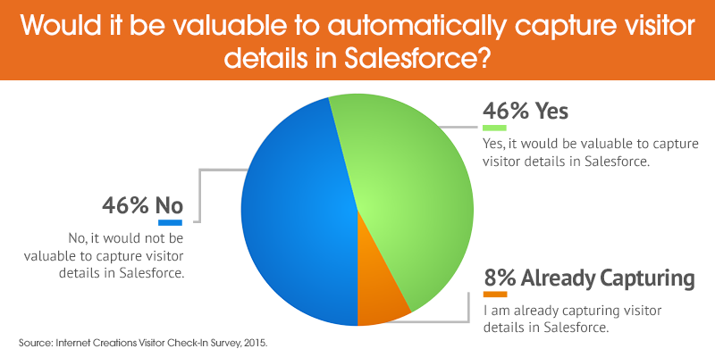 Would it be valuable to automatically capture visitor details in Salesforce?