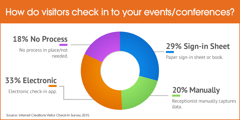 How do visitors check in to your events/conferences?