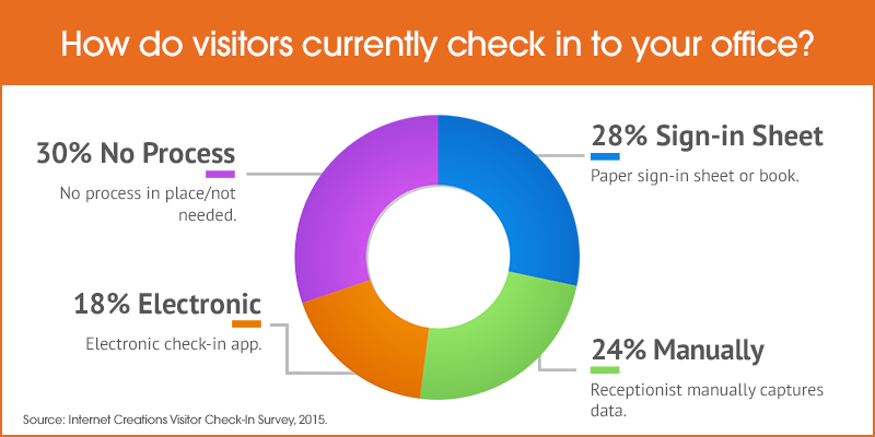 How do visitors currently check in to your office?