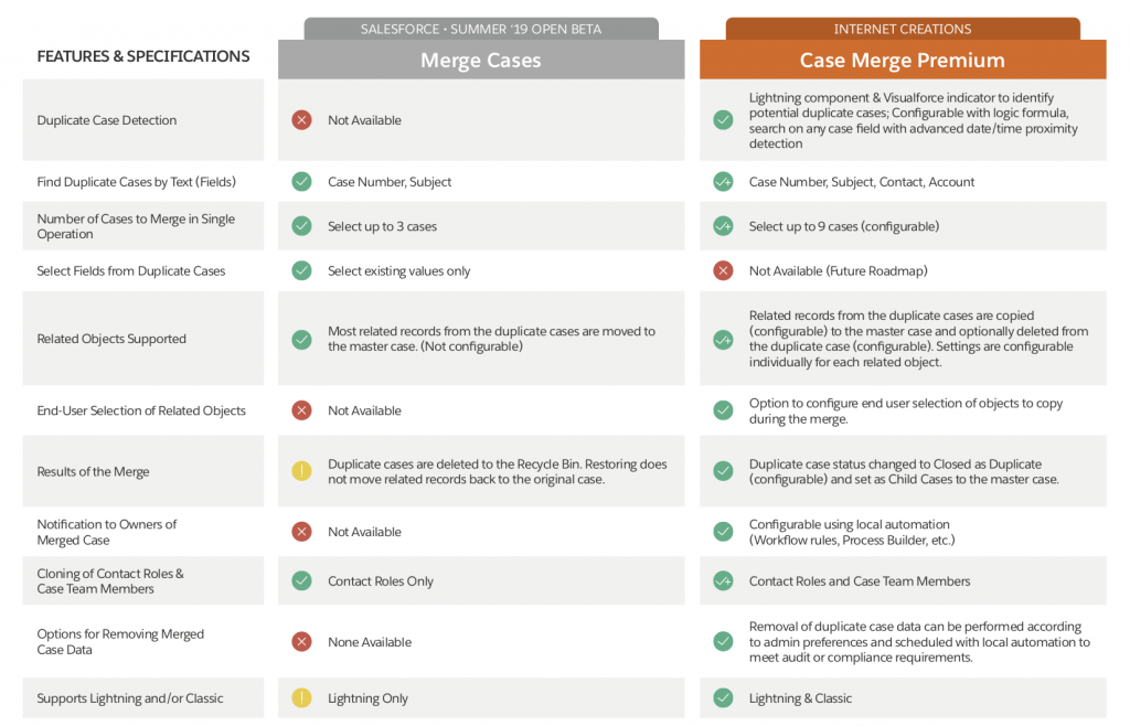 Case Merge Premium Comparison Chart
